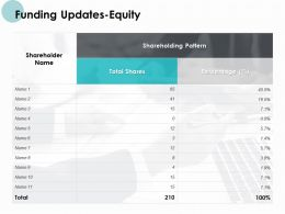 Funding Updates Equity Shareholders Ppt Powerpoint Presentation Portfolio