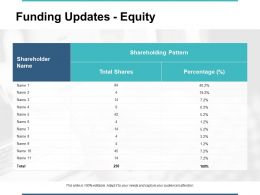 Funding Updates Equity Shareholding Pattern Ppt Powerpoint Presentation File Format