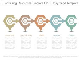 Fundraising Resources Diagram Ppt Background Template