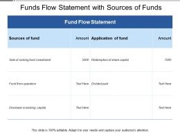 Funds Flow Statement With Sources Of Funds