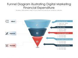 Funnel Diagram Illustrating Digital Marketing Financial Expenditure