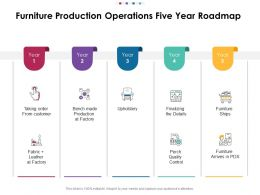 Furniture Production Operations Five Year Roadmap
