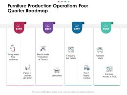 Furniture Production Operations Four Quarter Roadmap