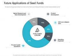 Future Applications Of Seed Funds Pitch Deck Raise Seed Capital Angel Investors Ppt Template