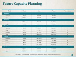 Future Capacity Planning Management Ppt Professional Infographic Template