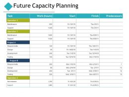 Future Capacity Planning Ppt Powerpoint Presentation Pictures Visual Aids