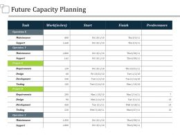 Future Capacity Planning Ppt Summary Graphics Tutorials