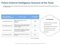 Future Cultural Intelligence Scenario Of The Team Cognitive Ppt Powerpoint Presentation Guidelines