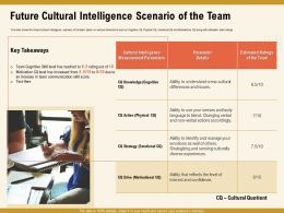 Future Cultural Intelligence Scenario Of The Team Score Ppt Powerpoint Presentation File Designs Download