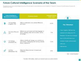 Future Cultural Intelligence Scenario Of The Team Senses Ppt Powerpoint Presentation File Styles