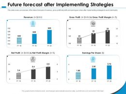 Future Forecast After Implementing Strategies Margin M1072 Ppt Powerpoint Presentation Summary Picture