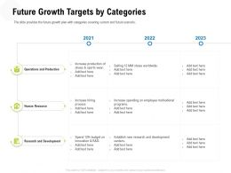 Future Growth Targets By Categories Add Text Ppt Powerpoint Presentation Styles Files