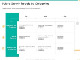 Future Growth Targets By Categories Increase Production Ppt Powerpoint Ideas