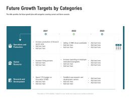 Future Growth Targets By Categories M3356 Ppt Powerpoint Presentation Styles Graphics