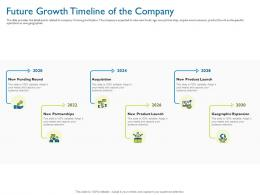 Future Growth Timeline Of The Company Investor Pitch Deck For Hybrid Financing Ppt Grid