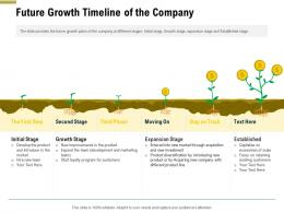 Future Growth Timeline Of The Company Pitch Deck Raise Funding Pre Seed Money Ppt Demonstration