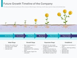 Future Growth Timeline Of The Company Pre Seed Round Pitch Deck Ppt Powerpoint Model
