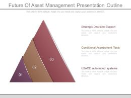 Future Of Asset Management Presentation Outline