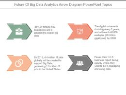 Future Of Big Data Analytics Arrow Diagram Powerpoint Topics