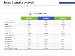 Future Scenarios Analysis M3186 Ppt Powerpoint Presentation Ideas Deck