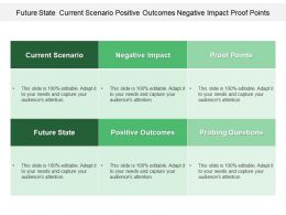 Future State Current Scenario Positive Outcomes Negative Impact Proof Points