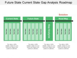 Future State Current State Gap Analysis Roadmap