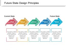 Future State Design Principles Powerpoint Slide Deck