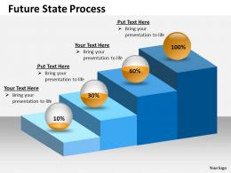Future State Process For Business