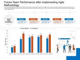 Future Team Performance After Implementing Agile Methodology Committed Ppt Microsoft