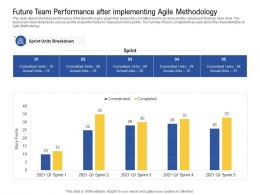 Future Team Performance After Implementing Agile Methodology Work Ppt Layout