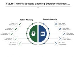 Future Thinking Strategic Learning Strategic Alignment Performance Delivery