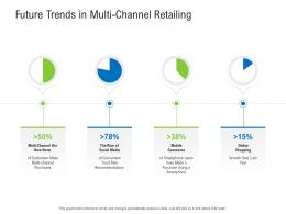 Future Trends In Multi Channel Retailing Retail Industry Assessment Ppt Diagrams