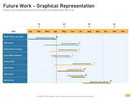 Future Work Graphical Representation Requirement Management Planning Ppt Graphics