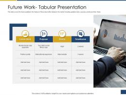 Future Work Tabular Presentation Process Of Requirements Management Ppt Themes