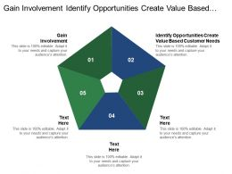 Gain Involvement Identify Opportunities Create Value Based Customer Needs1