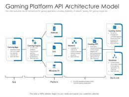 Gaming Platform API Architecture Model