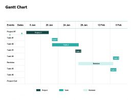 Gantt Chart Compare Ppt Powerpoint Presentation Layouts Professional
