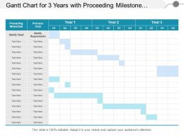 Gantt Chart For 3 Years With Proceeding Milestone And Process Task
