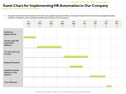Gantt Chart For Implementing Hr Automation Budget Evaluation Ppt Powerpoint Themes