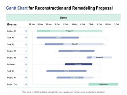 Gantt Chart For Reconstruction And Remodeling Proposal Ppt Powerpoint Presentation Slides Skills