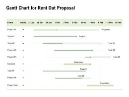 Gantt Chart For Rent Out Proposal Ppt Powerpoint Presentation Professional Visual Aids