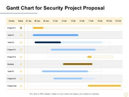 Gantt Chart For Security Project Proposal Ppt Powerpoint Presentation Outfit