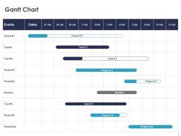 Gantt Chart Management C1087 Ppt Powerpoint Presentation Gallery Guide