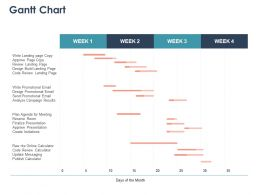Gantt Chart Marketing Ppt Powerpoint Presentation Portfolio Aids