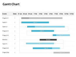 Gantt Chart Ppt Powerpoint Presentation Gallery Background Images