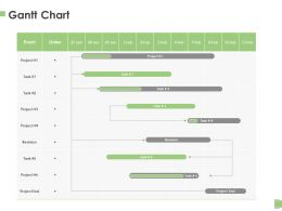 Gantt Chart Process A1143 Ppt Powerpoint Presentation Graphics