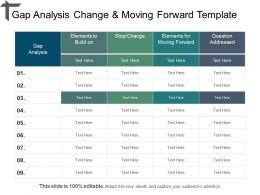 Gap Analysis Change And Moving Forward Template Powerpoint Ideas