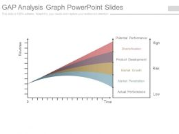 Gap Analysis Graph Powerpoint Slides