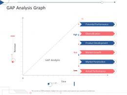 Gap Analysis Graph Tactical Planning Needs Assessment Ppt Powerpoint Presentation Inspiration Tips