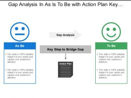 Gap Analysis In As Is To Be With Action Plan Key Steps In Bridge Gap